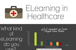 The Future of eLearning in Healthcare Infographic
