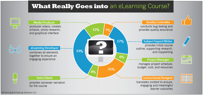What Kind Of Talent Do You Need For Effective Elearning Courses Training Etracking Solutions Online Employee Training